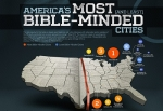 The most 'Bible-minded' city in America